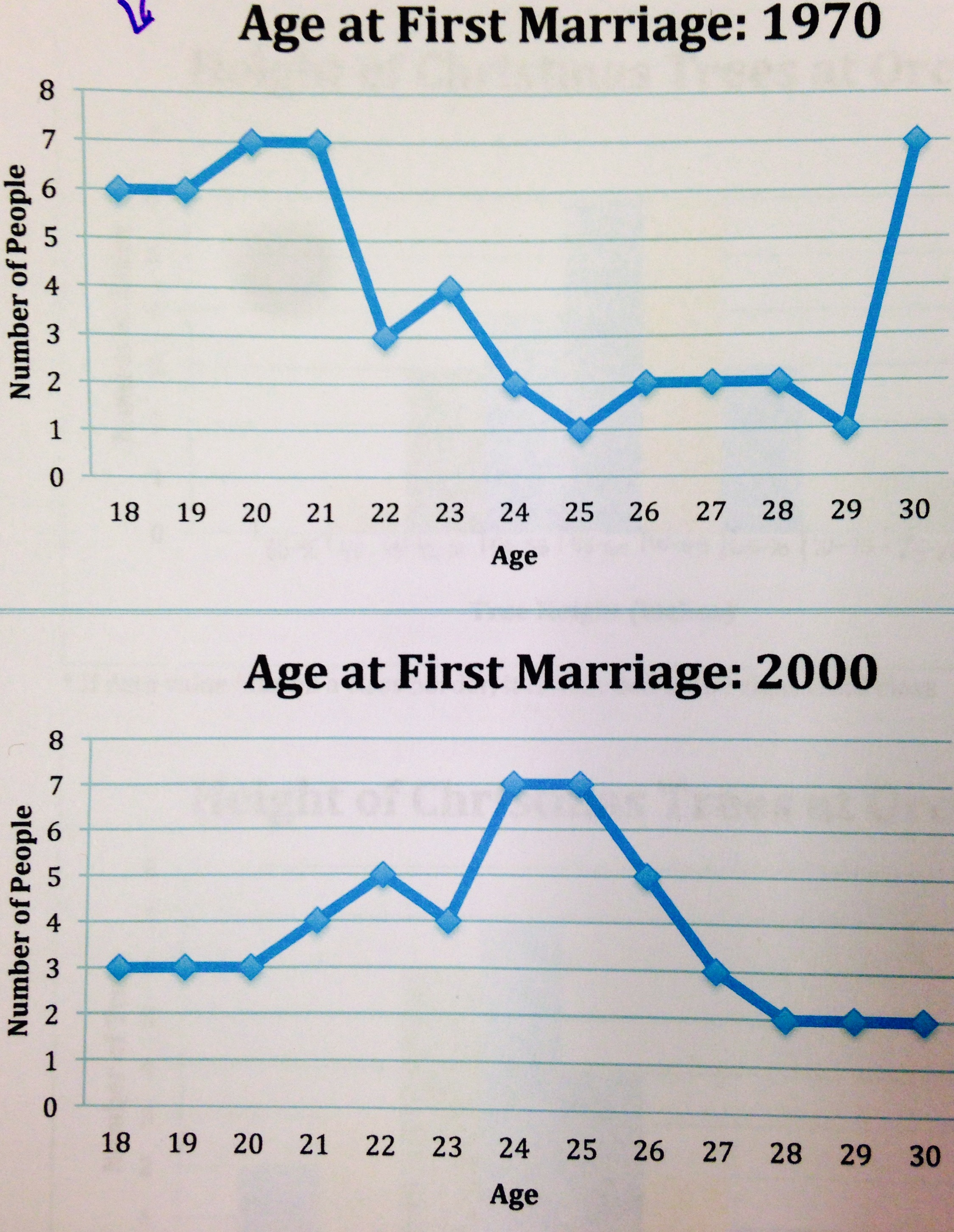 Sample images assignment 3 submissions this is a line graph not a dot plot pooptronica